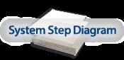 Systen Step Diagram